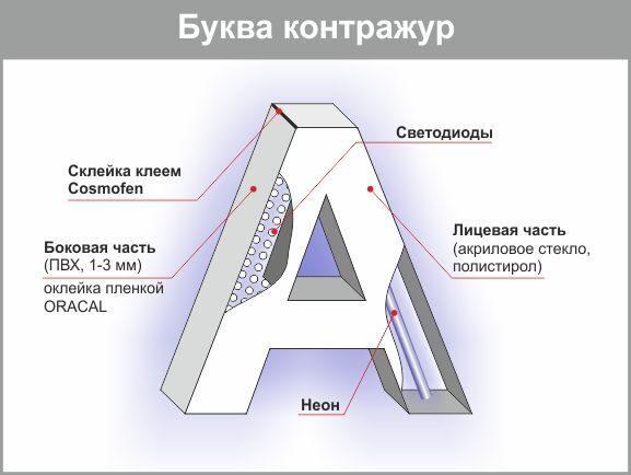 Объемные буквы с контражурной подсветкой как сделать